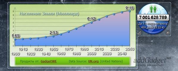 Количество населения Земли