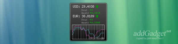 Курс доллара гаджет
