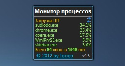 Top Process Monitor — индикатор использования процессора
